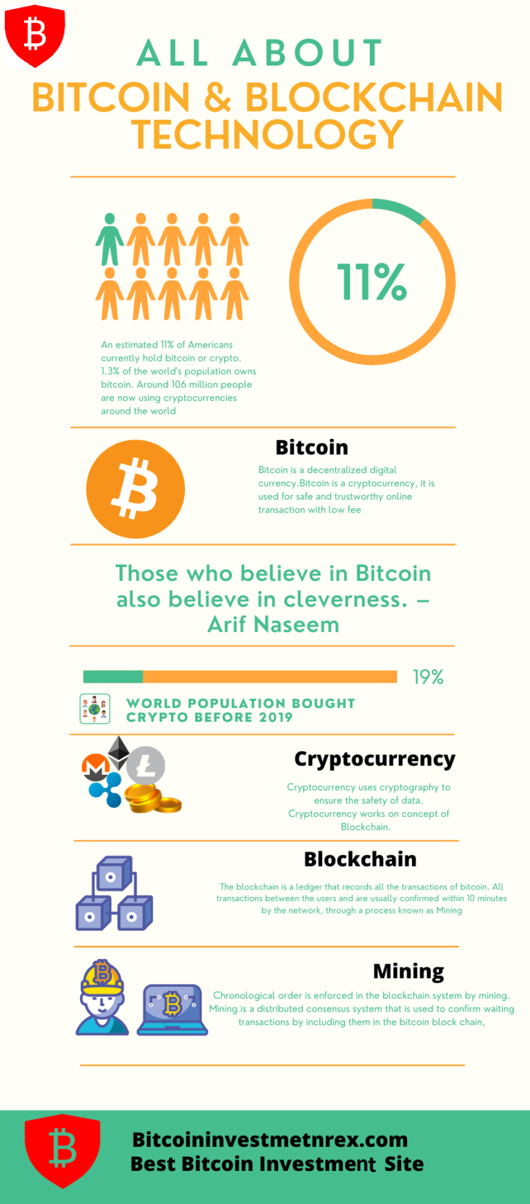 best bitcoin investment site
